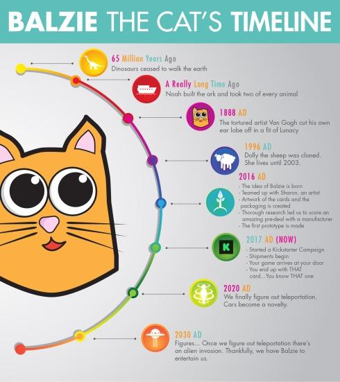 Balzie_Timeline_Rev3-01
