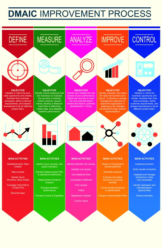 DMAIC Infographic_Expanded-01