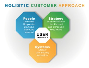 Holistic_Customer_Appriach_Infographic
