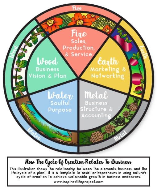 Organic Business Diagram_Final-01
