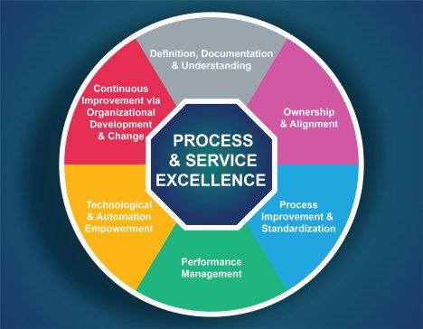 Process Excellence-01