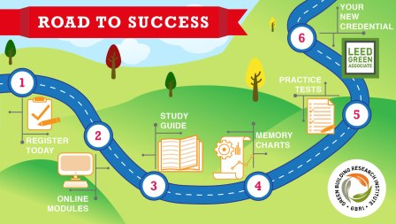 RoadtoSuccess-LEEDGREEN_Infographic-01