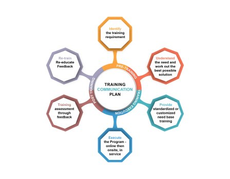 TrainingCommunicationPlan 523-01